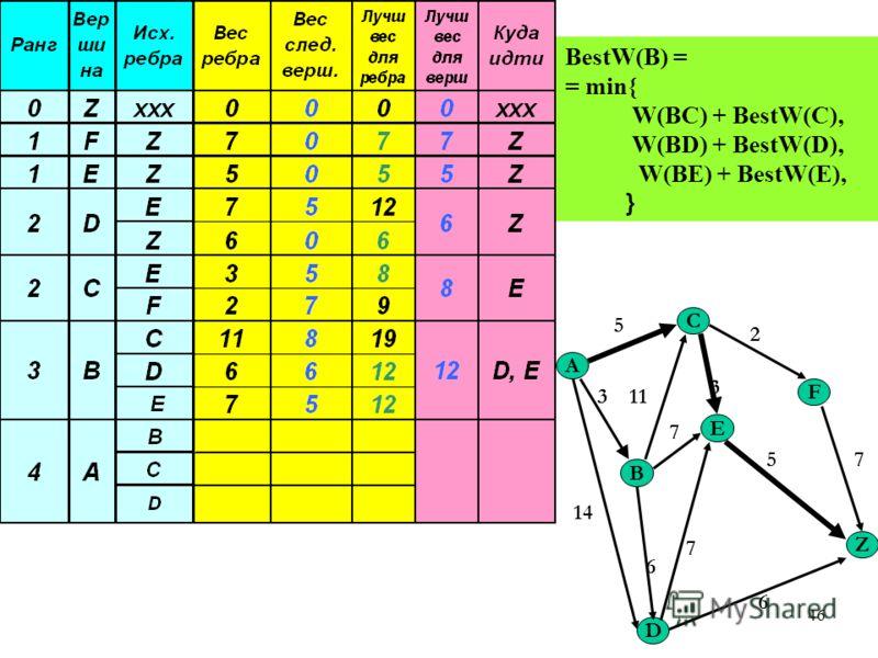 46 A C Z B E F D 5 2 3 7 113 14 6 5 7 6 7 BestW(B) = = min{ W(BC) + BestW(C), W(BD) + BestW(D), W(BE) + BestW(E), }
