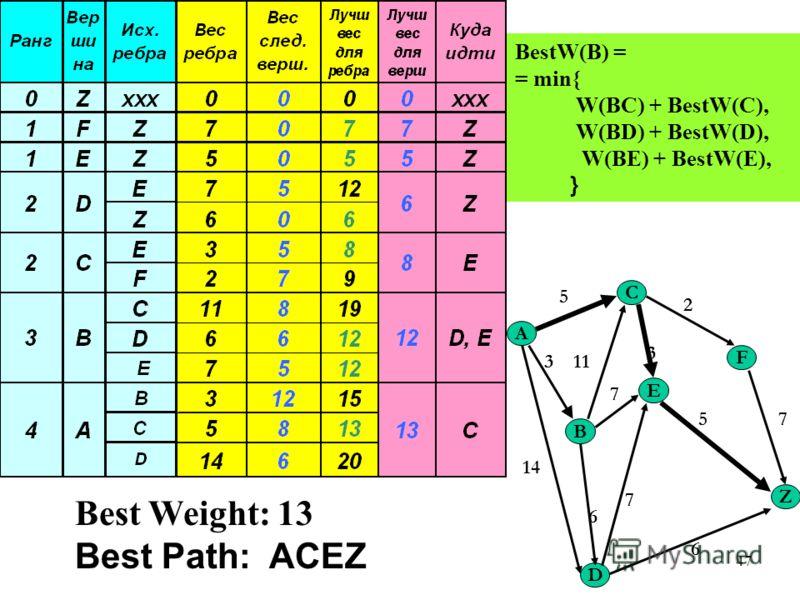 47 A C Z B E F D 5 2 3 7 113 14 6 5 7 6 7 BestW(B) = = min{ W(BC) + BestW(C), W(BD) + BestW(D), W(BE) + BestW(E), } Best Weight: 13 Best Path: ACEZ