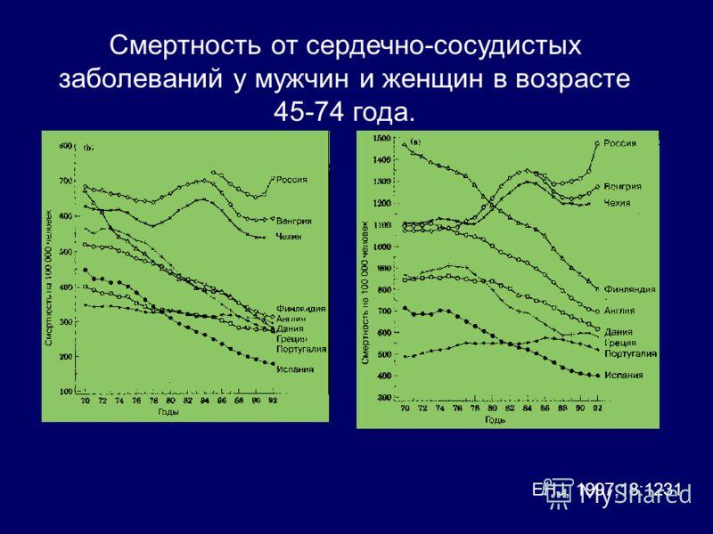 Смертность от сердечно-сосудистых заболеваний у мужчин и женщин в возрасте 45-74 года. EHJ, 1997;18:1231