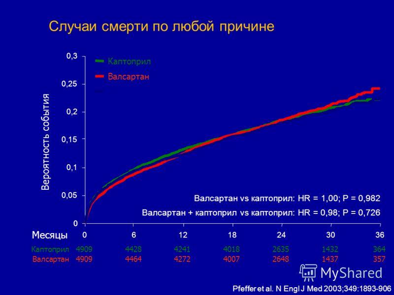 Каптоприл 0 0,05 0,10,1 0,15 0,20,2 0,25 0,30,3 061218243036 Вероятность события Случаи смерти по любой причине Валсартан490944644272400726481437357 Месяцы Валсартан vs каптоприл: HR = 1,00; P = 0,982 Валсартан + каптоприл vs каптоприл: HR = 0,98; P