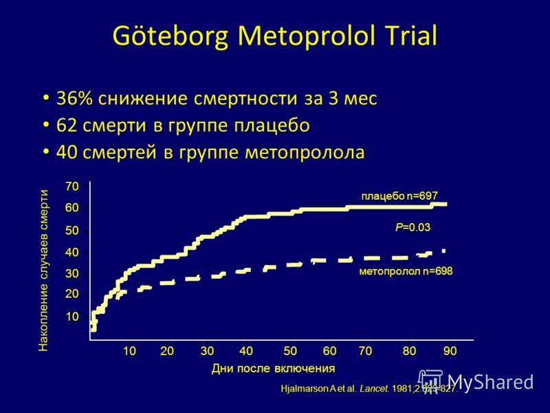 Göteborg Metoprolol Trial 36% снижение смертности за 3 мес 62 смерти в группе плацебо 40 смертей в группе метопролола Hjalmarson A et al. Lancet. 1981;2:823-827. плацебо n=697 P=0.03 метопролол n=698 70 60 50 40 30 10 2030405060708090 20 Дни после вк