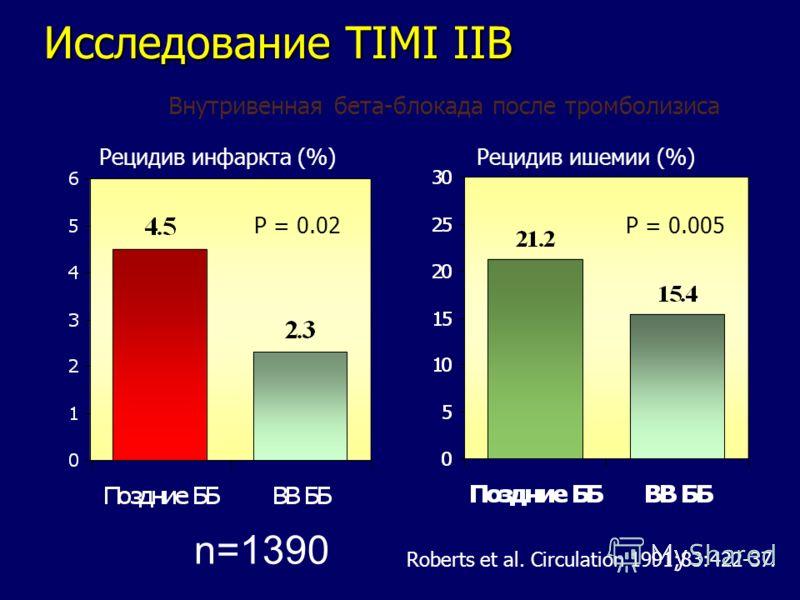 Roberts et al. Circulation 1991;83:422-37. Исследование TIMI IIB Внутривенная бета-блокада после тромболизиса Рецидив инфаркта (%)Рецидив ишемии (%) P = 0.02P = 0.005 n=1390