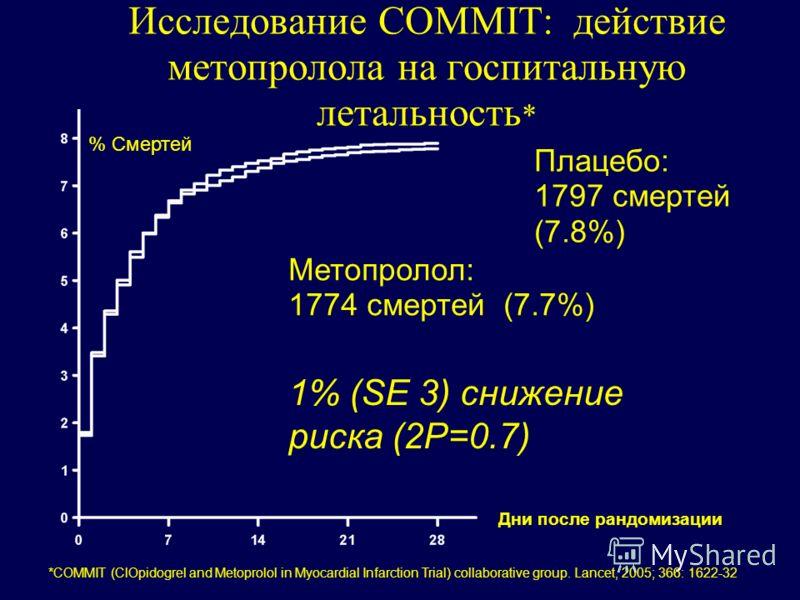 Исследование COMMIT: действие метопролола на госпитальную летальность * Дни после рандомизации Метопролол: 1774 смертей (7.7%) Плацебо: 1797 смертей (7.8%) 1% (SE 3) снижение риска (2P=0.7) % Смертей *COMMIT (ClOpidogrel and Metoprolol in Myocardial