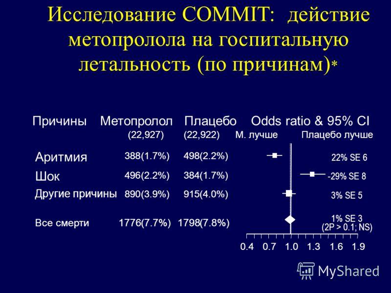 МетопрололПлацебоOdds ratio & 95% CI М. лучшеПлацебо лучше Причины (22,927)(22,922) Аритмия 388498(1.7%)(2.2%) 22% SE 6 Шок 496384(2.2%)(1.7%) -29% SE 8 Другие причины 890915(3.9%)(4.0%) 3% SE 5 Все смерти17761798(7.7%)(7.8%) 1% SE 3 (2P > 0.1; NS) 0