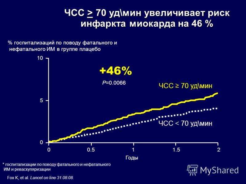 ЧСС > 70 уд\мин увеличивает риск инфаркта миокарда на 46 % * * госпитализации по поводу фатального и нефатального ИМ и реваскуляризации Fox K, et al. Lancet on line 31.08.08. % госпитализаций по поводу фатального и нефатального ИМ в группе плацебо Го