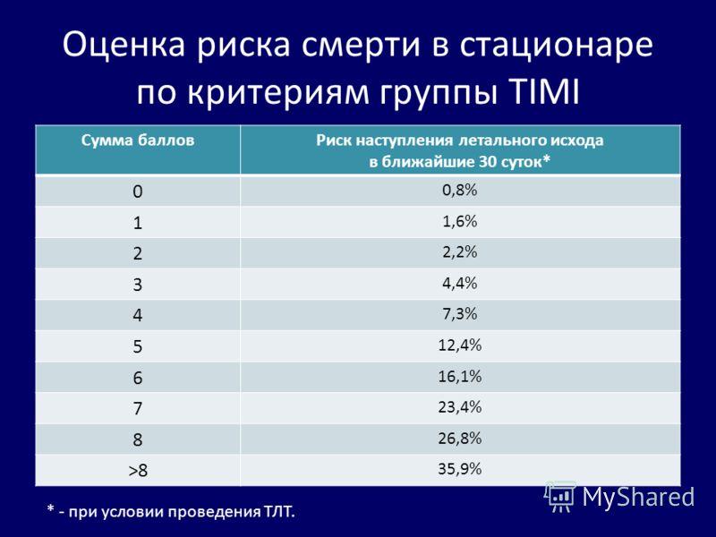 Оценка риска смерти в стационаре по критериям группы TIMI Сумма балловРиск наступления летального исхода в ближайшие 30 суток* 0 0,8% 1 1,6% 2 2,2% 3 4,4% 4 7,3% 5 12,4% 6 16,1% 7 23,4% 8 26,8% >8>8 35,9% * - при условии проведения ТЛТ.