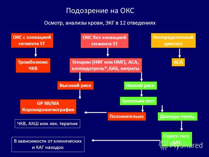 Подозрение на ОКС Осмотр, анализы крови, ЭКГ в 12 отведениях ОКС с элевацией сегмента ST ОКС без элевацией сегмента ST Неопределенный диагноз Тромболизис ЧКВ Гепарин (НФГ или НМГ), АСА, клопидогрель*, БАБ, нитраты АСА Высокий риск Низкий риск GP IIB/