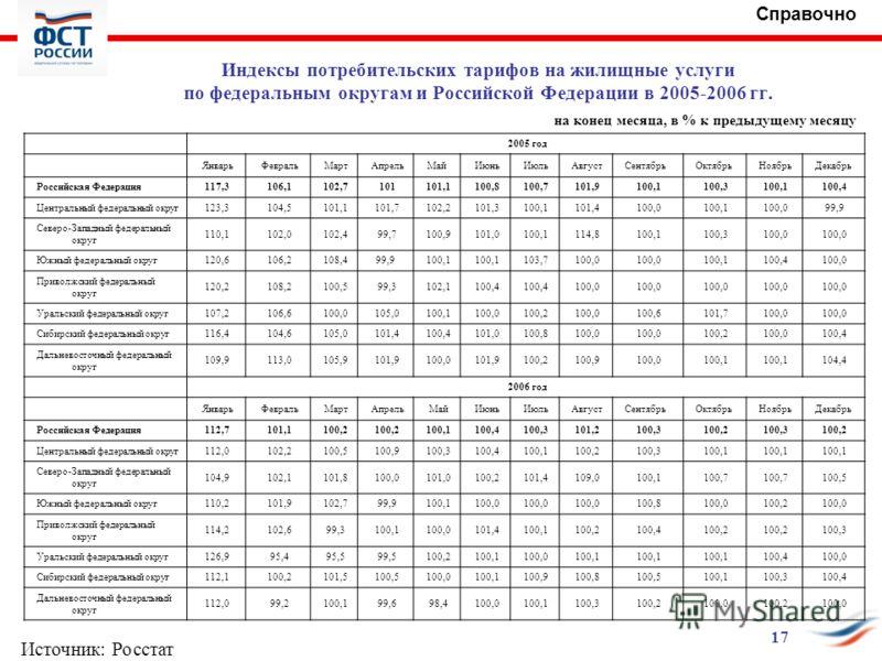 Индексы потребительских тарифов на жилищные услуги по федеральным округам и Российской Федерации в 2005-2006 гг. на конец месяца, в % к предыдущему месяцу 2005 год ЯнварьФевральМартАпрельМайИюньИюльАвгустСентябрьОктябрьНоябрьДекабрь Российская Федеpа