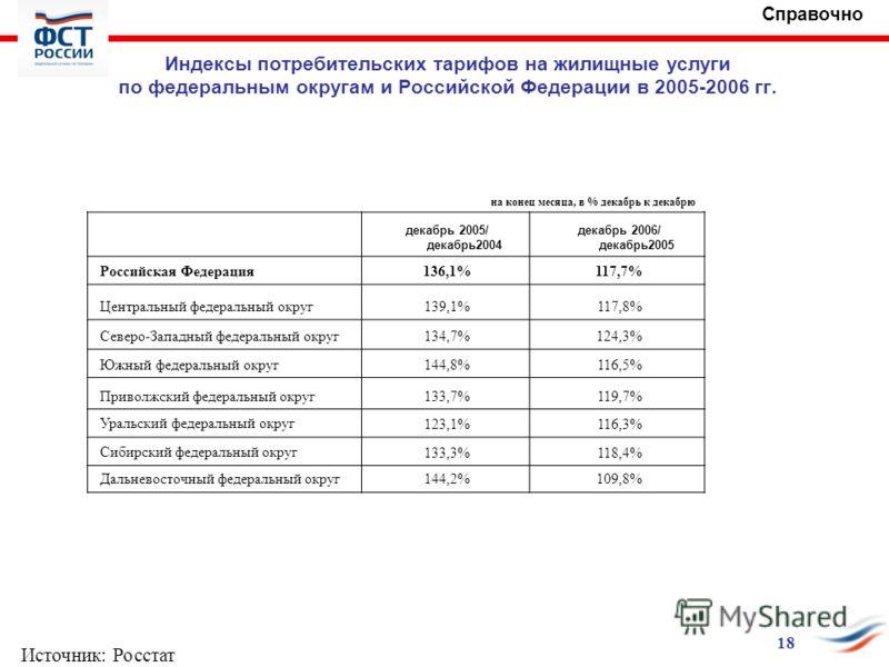 Индексы потребительских тарифов на жилищные услуги по федеральным округам и Российской Федерации в 2005-2006 гг. на конец месяца, в % декабрь к декабрю декабрь 2005/ декабрь2004 декабрь 2006/ декабрь2005 Российская Федеpация136,1%117,7% Центральный ф