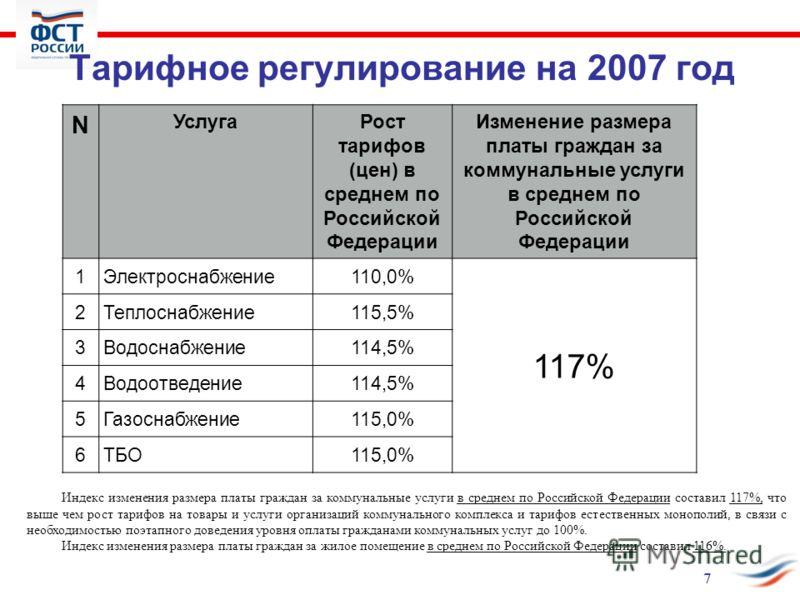 Тарифное регулирование на 2007 год N УслугаРост тарифов (цен) в среднем по Российской Федерации Изменение размера платы граждан за коммунальные услуги в среднем по Российской Федерации 1Электроснабжение110,0% 117% 2Теплоснабжение115,5% 3Водоснабжение