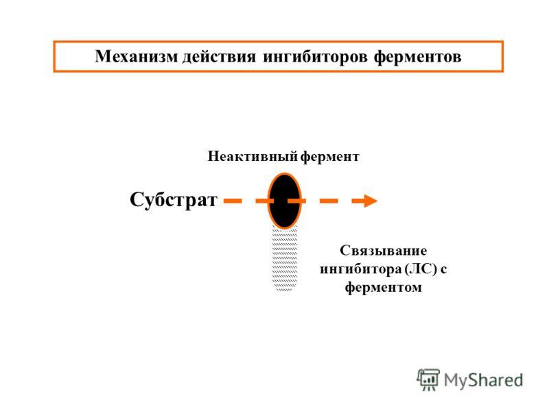 Механизм действия ингибиторов ферментов Неактивный фермент Субстрат Связывание ингибитора (ЛС) с ферментом