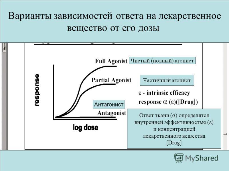 Варианты зависимостей ответа на лекарственное вещество от его дозы Чистый (полный) агонист Частичный агонист Антагонист Ответ ткани (α) определятся внутренней эффективностью (ε) и концентрацией лекарственного вещества [Drug]