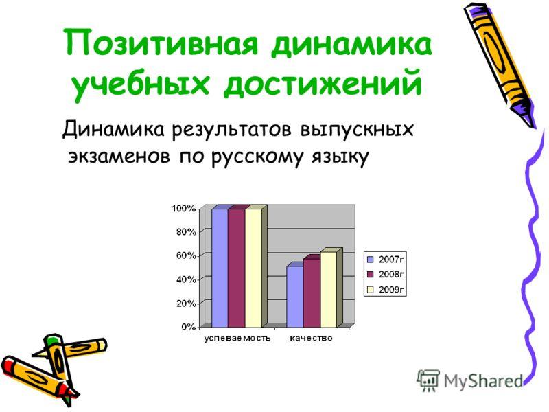 Позитивная динамика учебных достижений Динамика результатов выпускных экзаменов по русскому языку