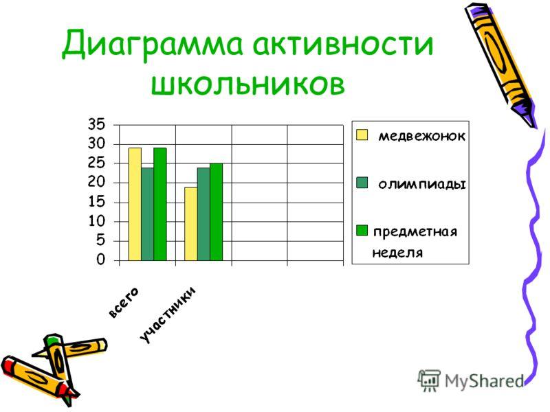 Диаграмма активности школьников