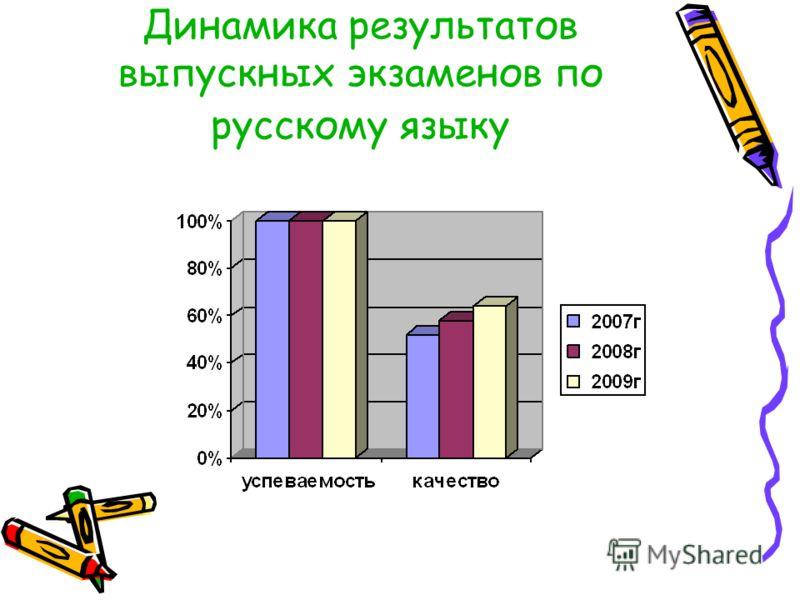 Динамика результатов выпускных экзаменов по русскому языку