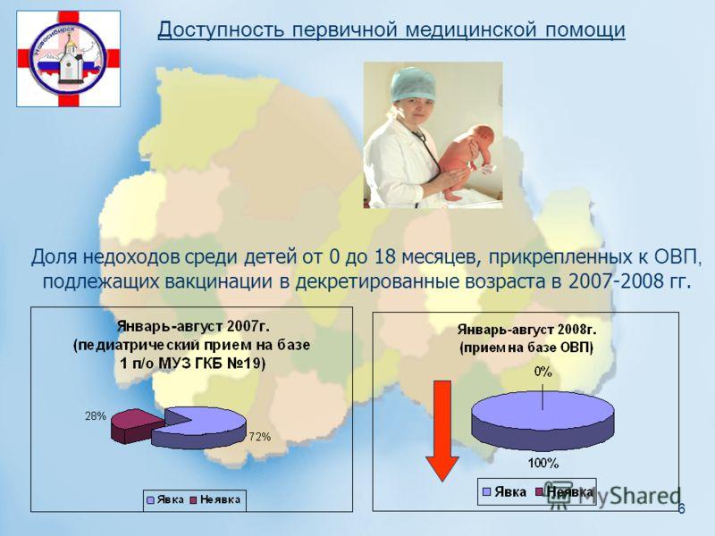 6 Доля недоходов среди детей от 0 до 18 месяцев, прикрепленных к ОВП, подлежащих вакцинации в декретированные возраста в 2007-2008 гг. Доступность первичной медицинской помощи