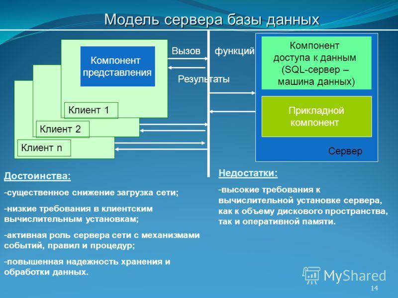 14 Модель сервера базы данных Достоинства: -существенное снижение загрузка сети; -низкие требования в клиентским вычислительным установкам; -активная роль сервера сети с механизмами событий, правил и процедур; -повышенная надежность хранения и обрабо