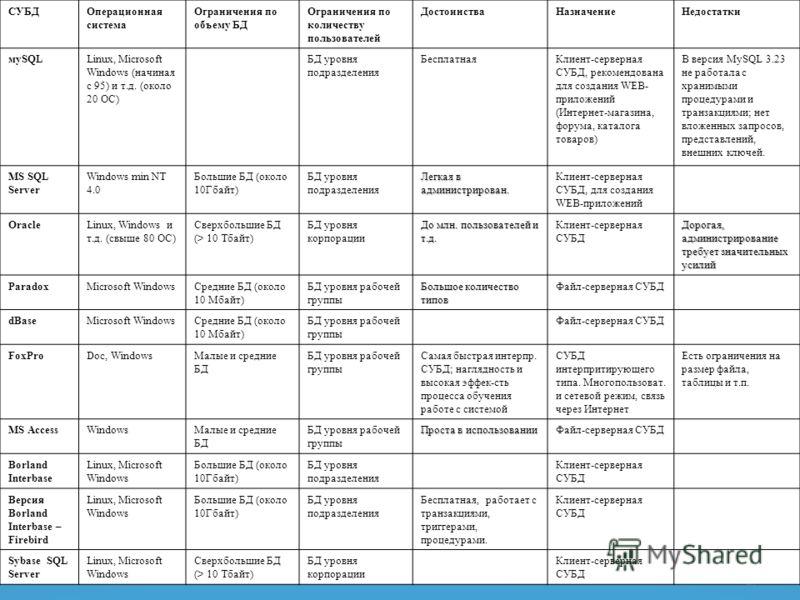 17 СУБДОперационная система Ограничения по объему БД Ограничения по количеству пользователей ДостоинстваНазначениеНедостатки мySQLLinux, Microsoft Windows (начиная с 95) и т.д. (около 20 ОС) БД уровня подразделения БесплатнаяКлиент-серверная СУБД, ре