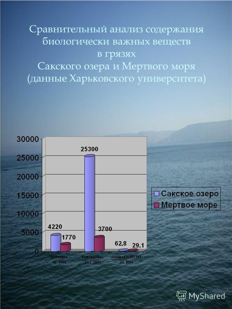 Сравнительный анализ содержания биологически важных веществ в грязях Сакского озера и Мертвого моря (данные Харьковского университета)