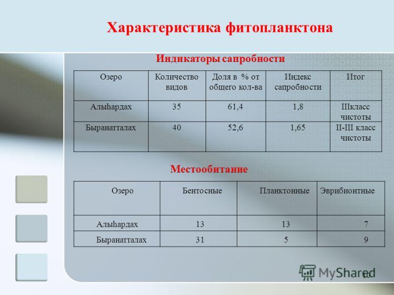 10 ОзероБентосныеПланктонныеЭврибионтные Алыhардах 13 7 Быранатталах 31 5 9 ОзероКоличество видов Доля в % от общего кол-ва Индекс сапробности Итог Алыhардах3561,41,8IIIкласс чистоты Быранатталах4052,61,65II-III класс чистоты Характеристика фитопланк