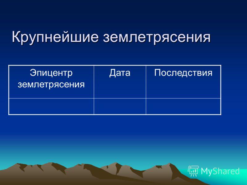 Крупнейшие землетрясения Эпицентр землетрясения ДатаПоследствия