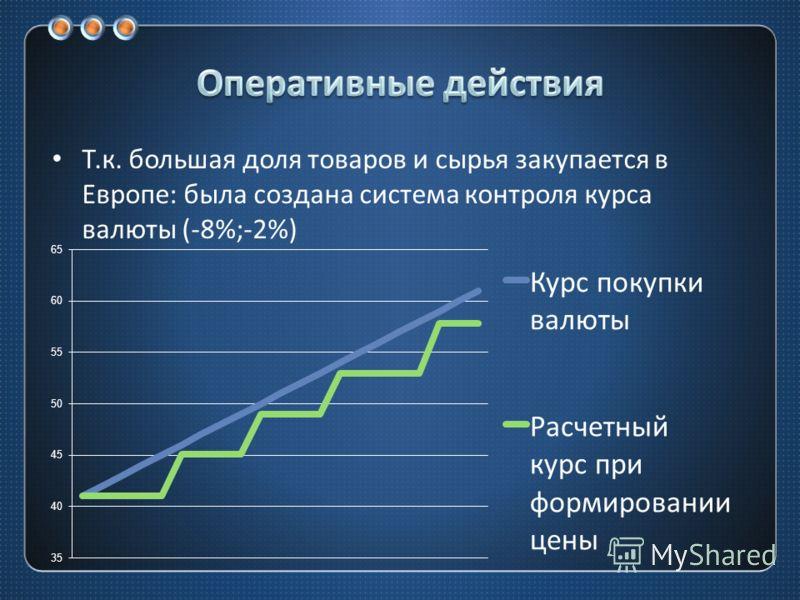 Т. к. большая доля товаров и сырья закупается в Европе : была создана система контроля курса валюты (-8%;-2%)