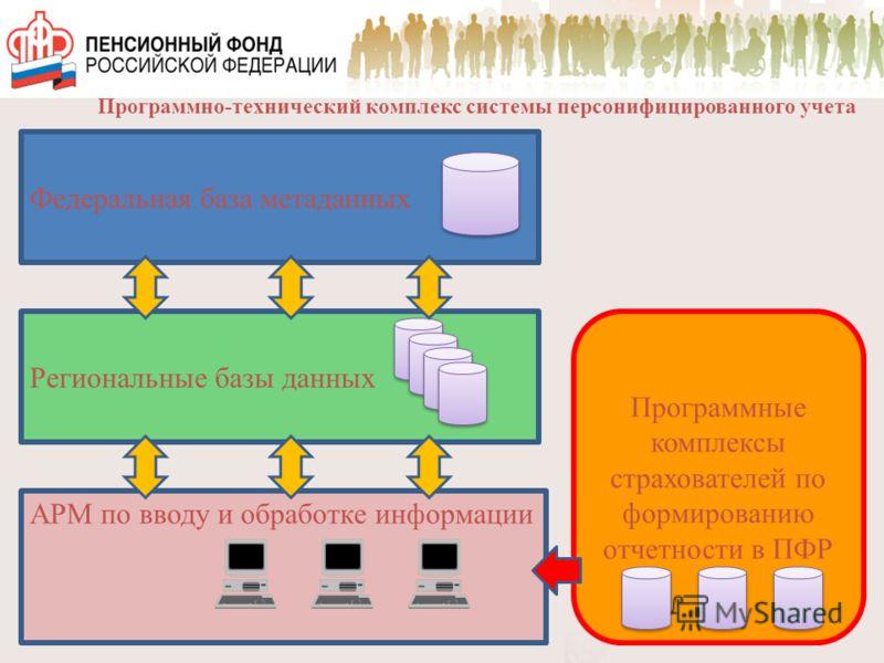Программно-технический комплекс системы персонифицированного учета Федеральная база метаданных Региональные базы данных АРМ по вводу и обработке информации Программные комплексы страхователей по формированию отчетности в ПФР