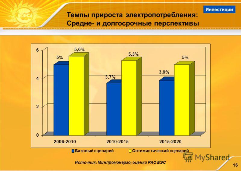 16 Темпы прироста электропотребления: Средне- и долгосрочные перспективы Источник: Минпромэнерго; оценки РАО ЕЭС 5% 5,6% 3,7% 5,3% 3,9% 5%5% 0 2 4 6 2006-20102010-20152015-2020 Базовый сценарийОптимистический сценарий Инвестиции