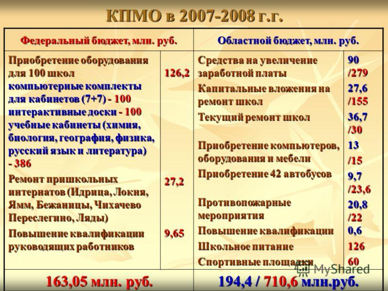 КПМО в 2007-2008 г.г. Федеральный бюджет, млн. руб. Областной бюджет, млн. руб. Приобретение оборудования для 100 школ компьютерные комплекты для кабинетов (7+7) - 100 интерактивные доски - 100 учебные кабинеты (химия, биология, география, физика, ру