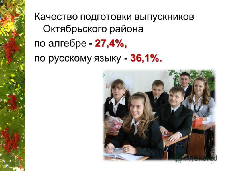 Качество подготовки выпускников Октябрьского района 27,4%, по алгебре - 27,4%, 36,1%. по русскому языку - 36,1%. 24