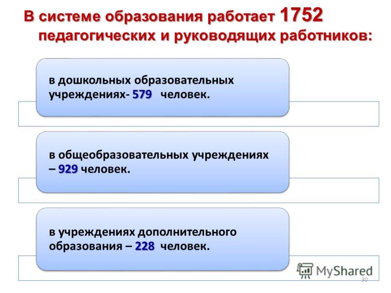 В системе образования работает 1752 педагогических и руководящих работников: 30