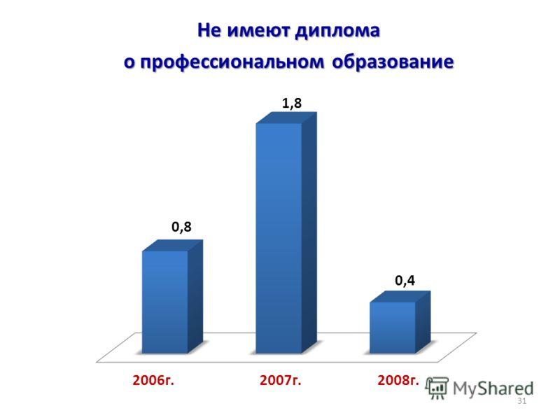 Не имеют диплома о профессиональном образование 31 2006г.2007г.2008г.
