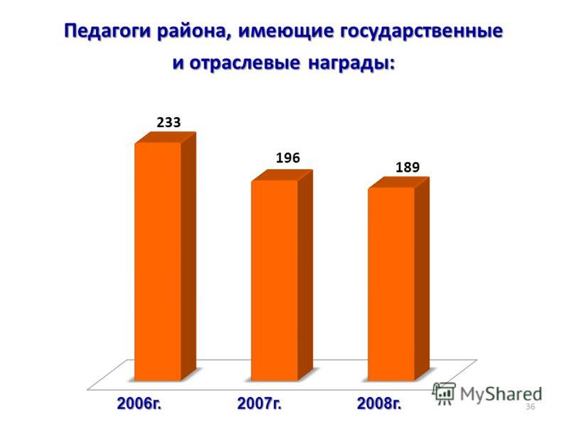 Педагоги района, имеющие государственные и отраслевые награды: 36 2008г.2007г.2006г.