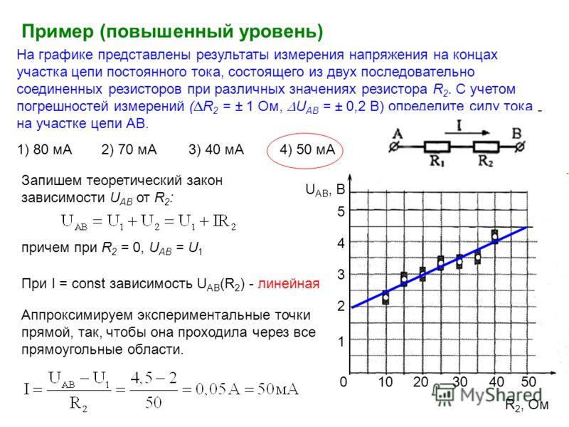 На графике представлены результаты измерения напряжения на концах участка цепи постоянного тока, состоящего из двух последовательно соединенных резисторов при различных значениях резистора R 2. С учетом погрешностей измерений ( R 2 = ± 1 Ом, U AB = ±