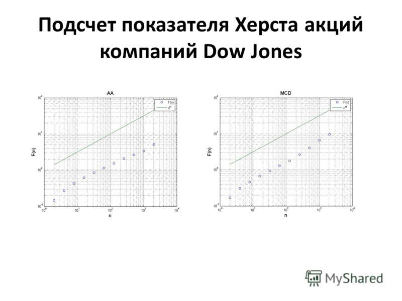 Подсчет показателя Херста акций компаний Dow Jones