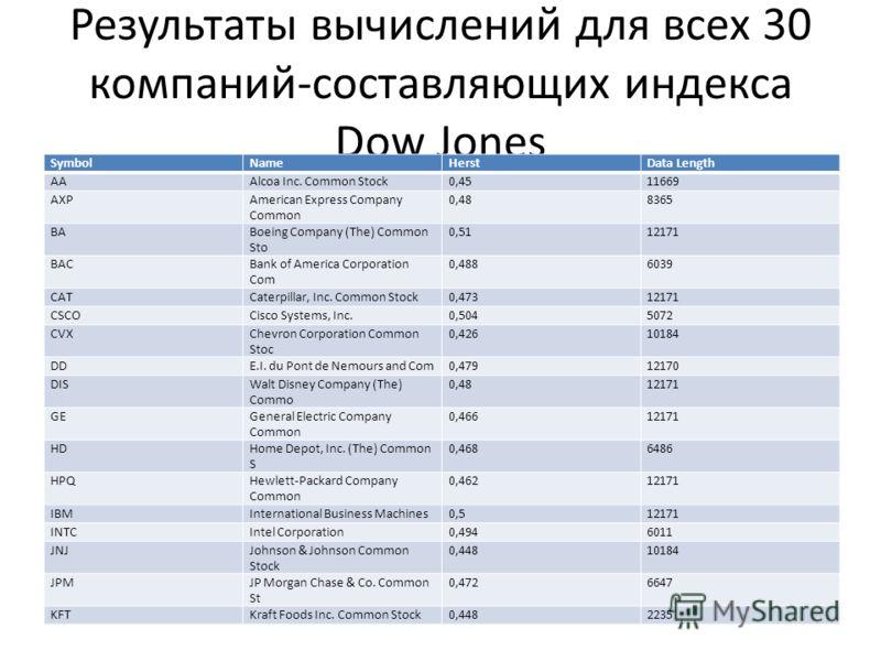 Результаты вычислений для всех 30 компаний-составляющих индекса Dow Jones SymbolNameHerstData Length AAAlcoa Inc. Common Stock0,4511669 AXPAmerican Express Company Common 0,488365 BABoeing Company (The) Common Sto 0,5112171 BACBank of America Corpora