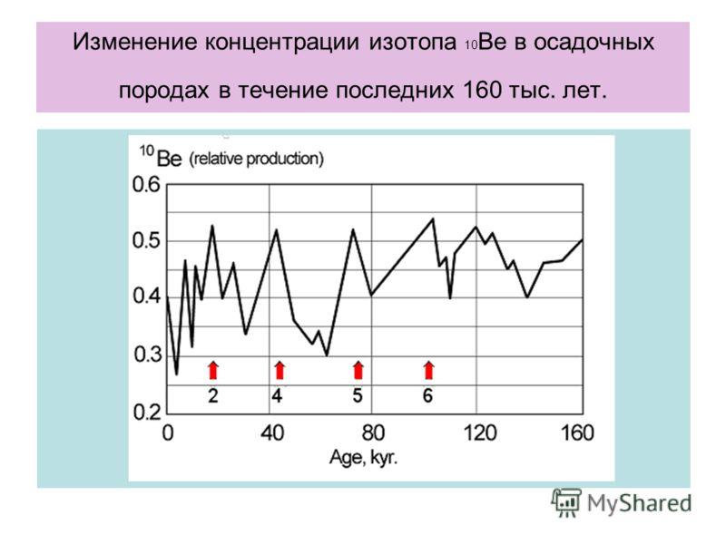 Изменение концентрации изотопа 10 Ве в осадочных породах в течение последних 160 тыс. лет.