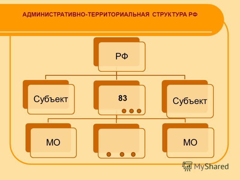 АДМИНИСТРАТИВНО-ТЕРРИТОРИАЛЬНАЯ СТРУКТУРА РФ РФСубъектМО Субъект 83