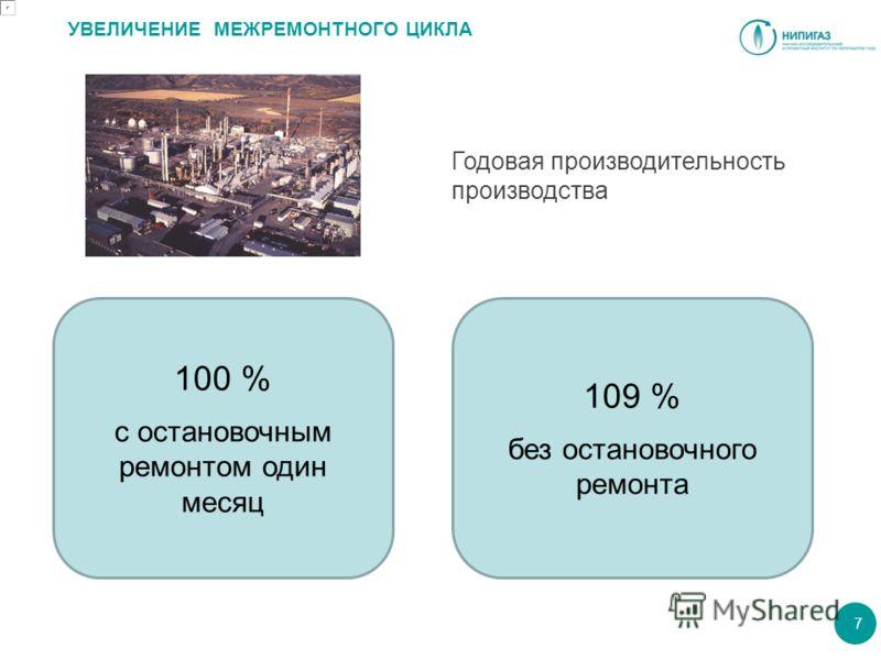 УВЕЛИЧЕНИЕ МЕЖРЕМОНТНОГО ЦИКЛА 7 100 % с остановочным ремонтом один месяц 109 % без остановочного ремонта Годовая производительность производства