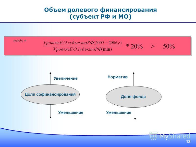 12 min% = * 20% > 50% Доля софинансирования Доля фонда Увеличение Уменьшение Норматив Объем долевого финансирования (субъект РФ и МО)