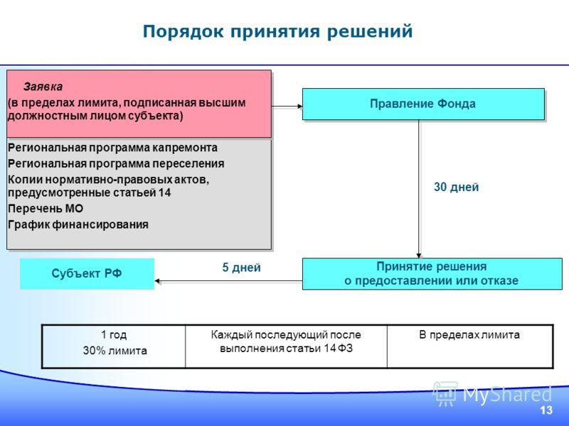 13 Заявка (в пределах лимита, подписанная высшим должностным лицом субъекта) Региональная программа капремонта Региональная программа переселения Копии нормативно-правовых актов, предусмотренные статьей 14 Перечень МО График финансирования Принятие р