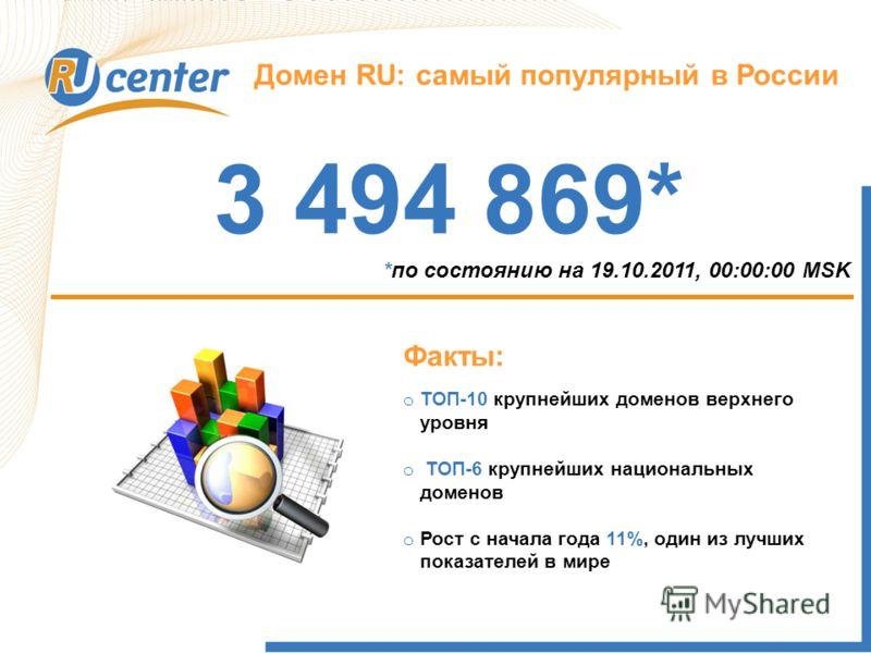 Как работает домен TEL? Домен RU: самый популярный в России 3 494 869* *по состоянию на 19.10.2011, 00:00:00 MSK Факты: o ТОП-10 крупнейших доменов верхнего уровня o ТОП-6 крупнейших национальных доменов o Рост с начала года 11%, один из лучших показ
