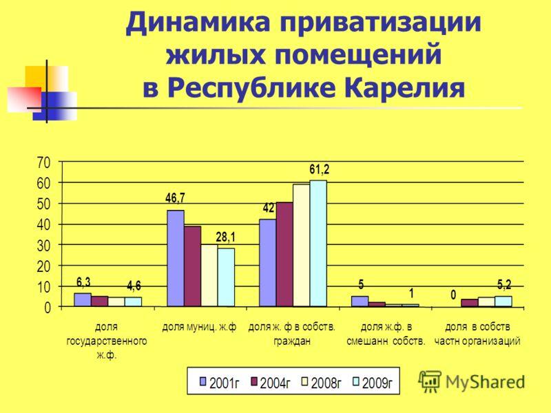 Динамика приватизации жилых помещений в Республике Карелия