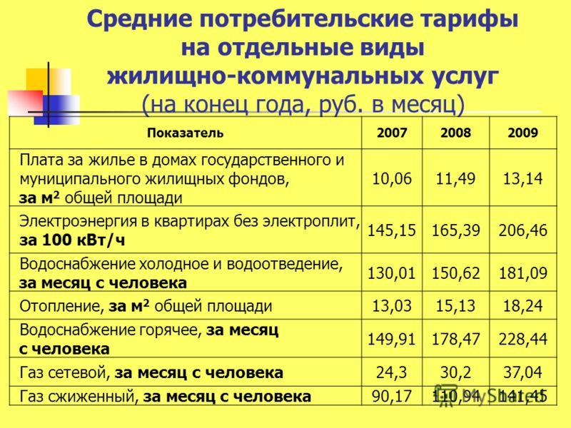 Средние потребительские тарифы на отдельные виды жилищно-коммунальных услуг (на конец года, руб. в месяц) Показатель 200720082009 Плата за жилье в домах государственного и муниципального жилищных фондов, за м 2 общей площади 10,0611,4913,14 Электроэн