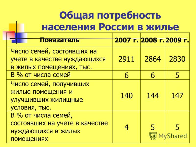 Общая потребность населения России в жилье Показатель 2007 г.2008 г.2009 г. Число семей, состоявших на учете в качестве нуждающихся в жилых помещениях, тыс. 291128642830 В % от числа семей 665 Число семей, получивших жилые помещения и улучшивших жили