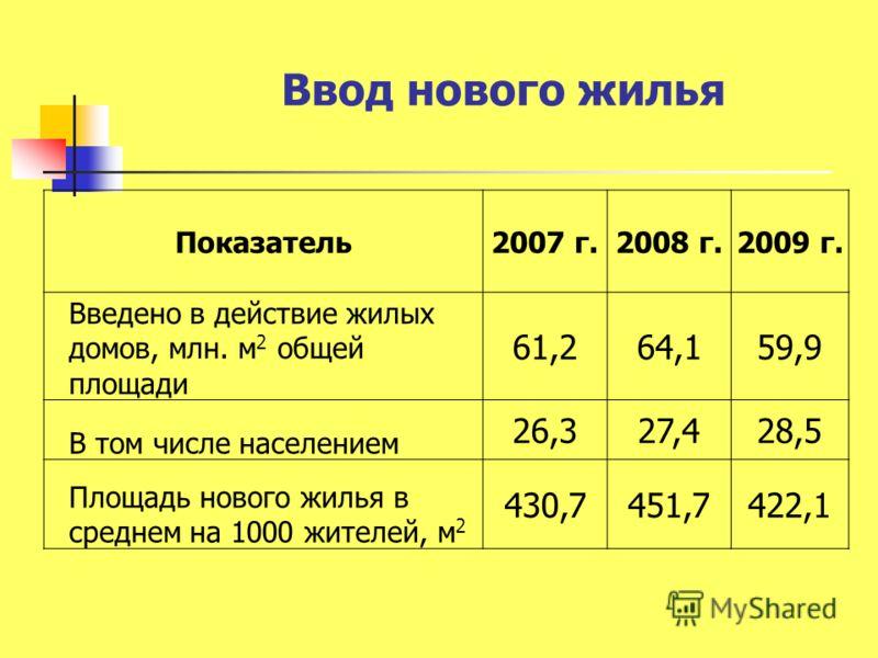 Ввод нового жилья Показатель2007 г.2008 г.2009 г. Введено в действие жилых домов, млн. м 2 общей площади 61,264,159,9 В том числе населением 26,327,428,5 Площадь нового жилья в среднем на 1000 жителей, м 2 430,7451,7422,1