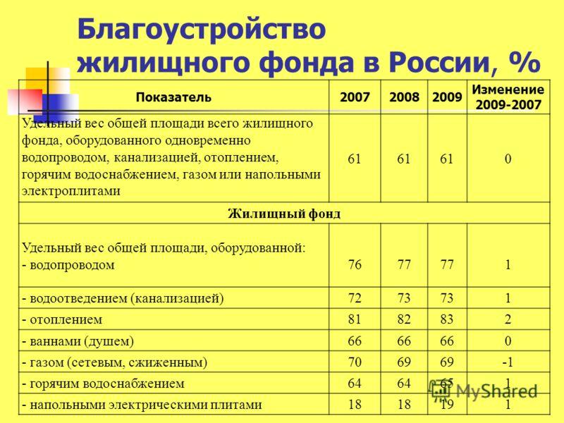 Благоустройство жилищного фонда в России, % Показатель200720082009 Изменение 2009-2007 Удельный вес общей площади всего жилищного фонда, оборудованного одновременно водопроводом, канализацией, отоплением, горячим водоснабжением, газом или напольными
