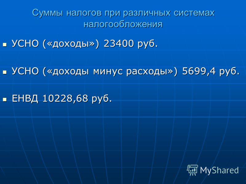 Суммы налогов при различных системах налогообложения УСНО («доходы») 23400 руб. УСНО («доходы») 23400 руб. УСНО («доходы минус расходы») 5699,4 руб. УСНО («доходы минус расходы») 5699,4 руб. ЕНВД 10228,68 руб. ЕНВД 10228,68 руб.
