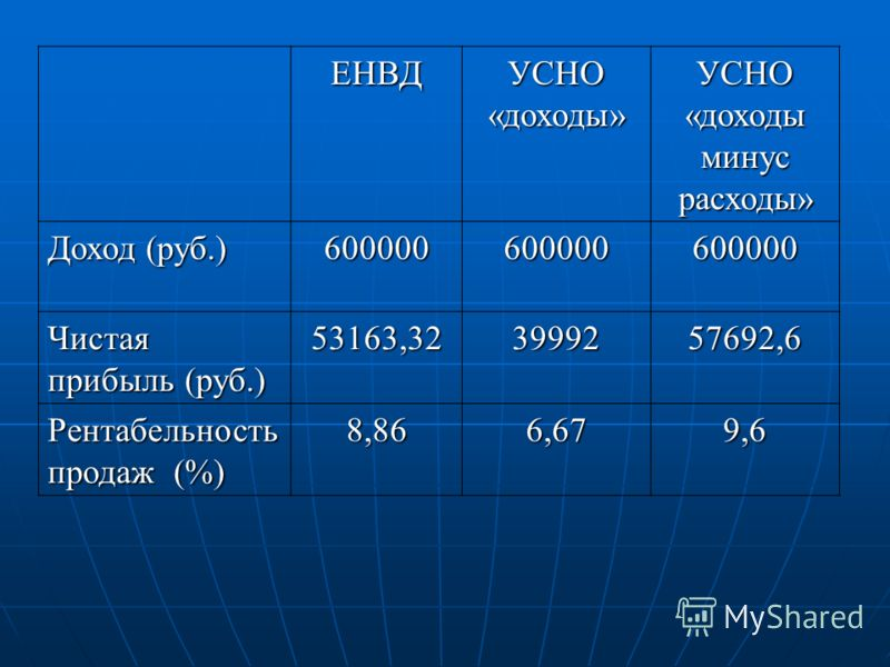 ЕНВД УСНО «доходы» УСНО «доходы минус расходы» Доход (руб.) 600000600000600000 Чистая прибыль (руб.) 53163,323999257692,6 Рентабельность продаж (%) 8,866,679,6