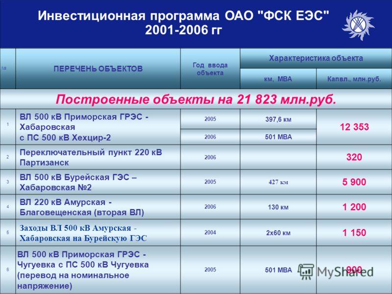 Инвестиционная программа ОАО